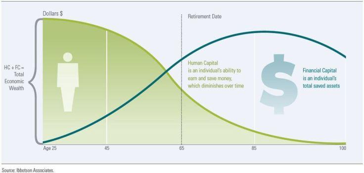 Kết quả hình ảnh cho human capital vs financial capital